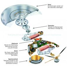 Кинематични и електрически схеми на часовникови механизми